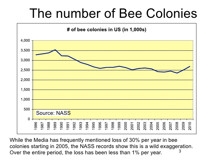 Honey Bee Populations